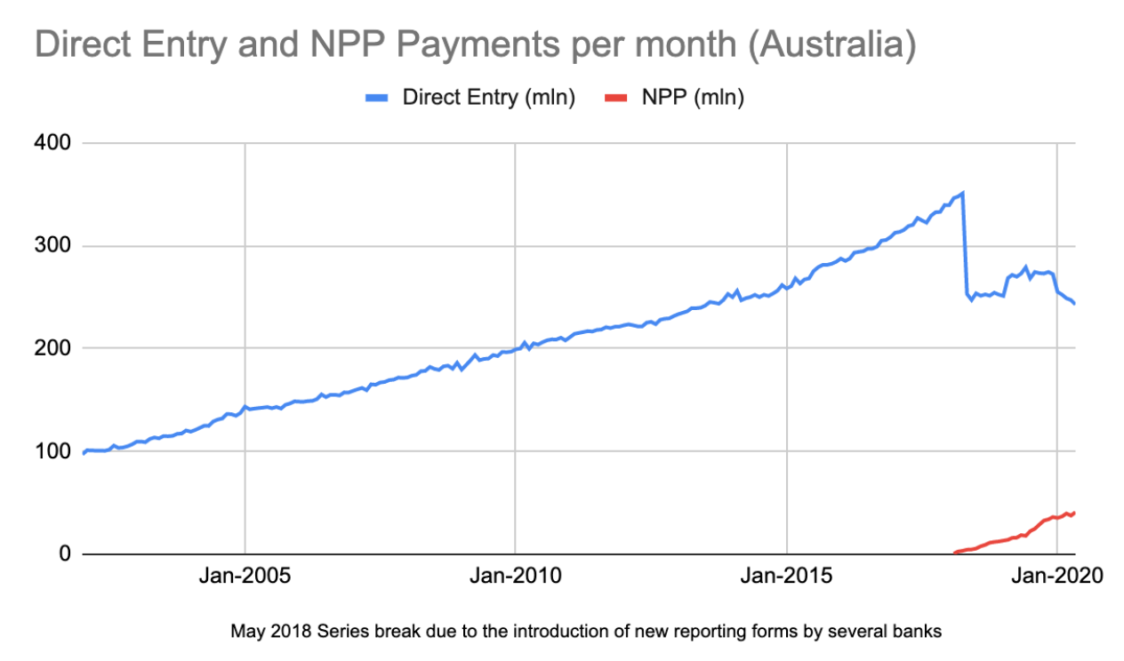 Direct entry and NPP payments per month in Australia (RBA)