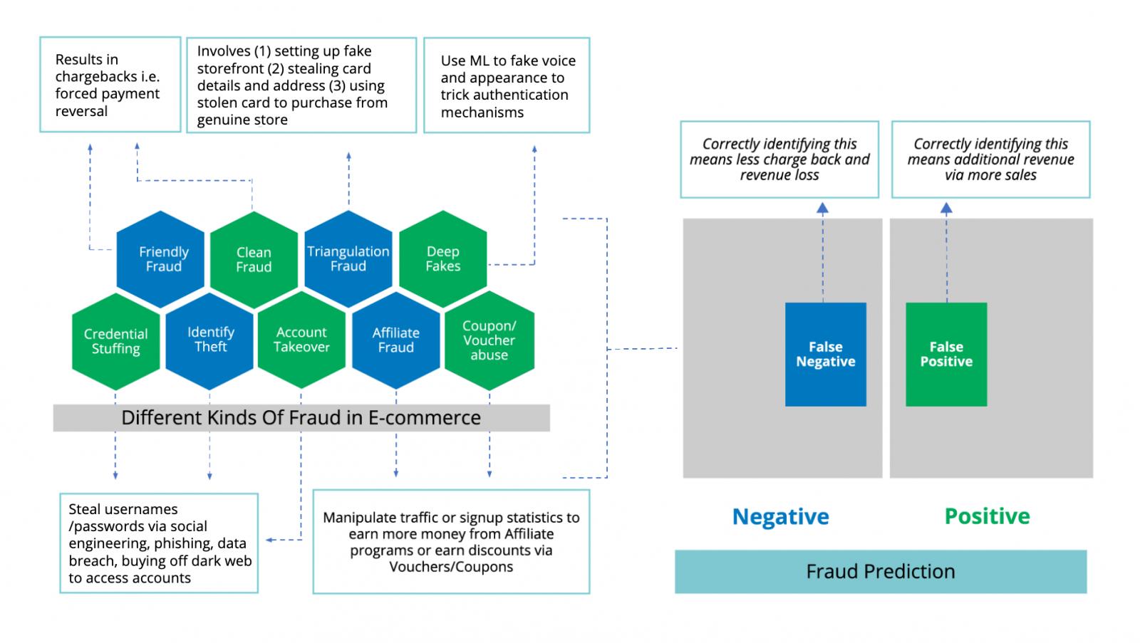 kinds of fraud
