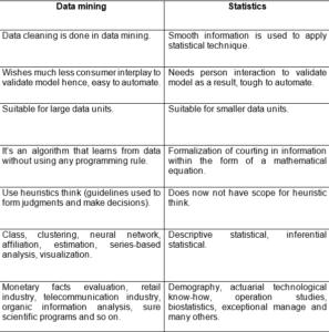 Data Mining and Statistics