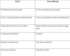 Difference between OLAP and Data Mining