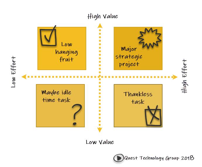 Idea triage matrix
