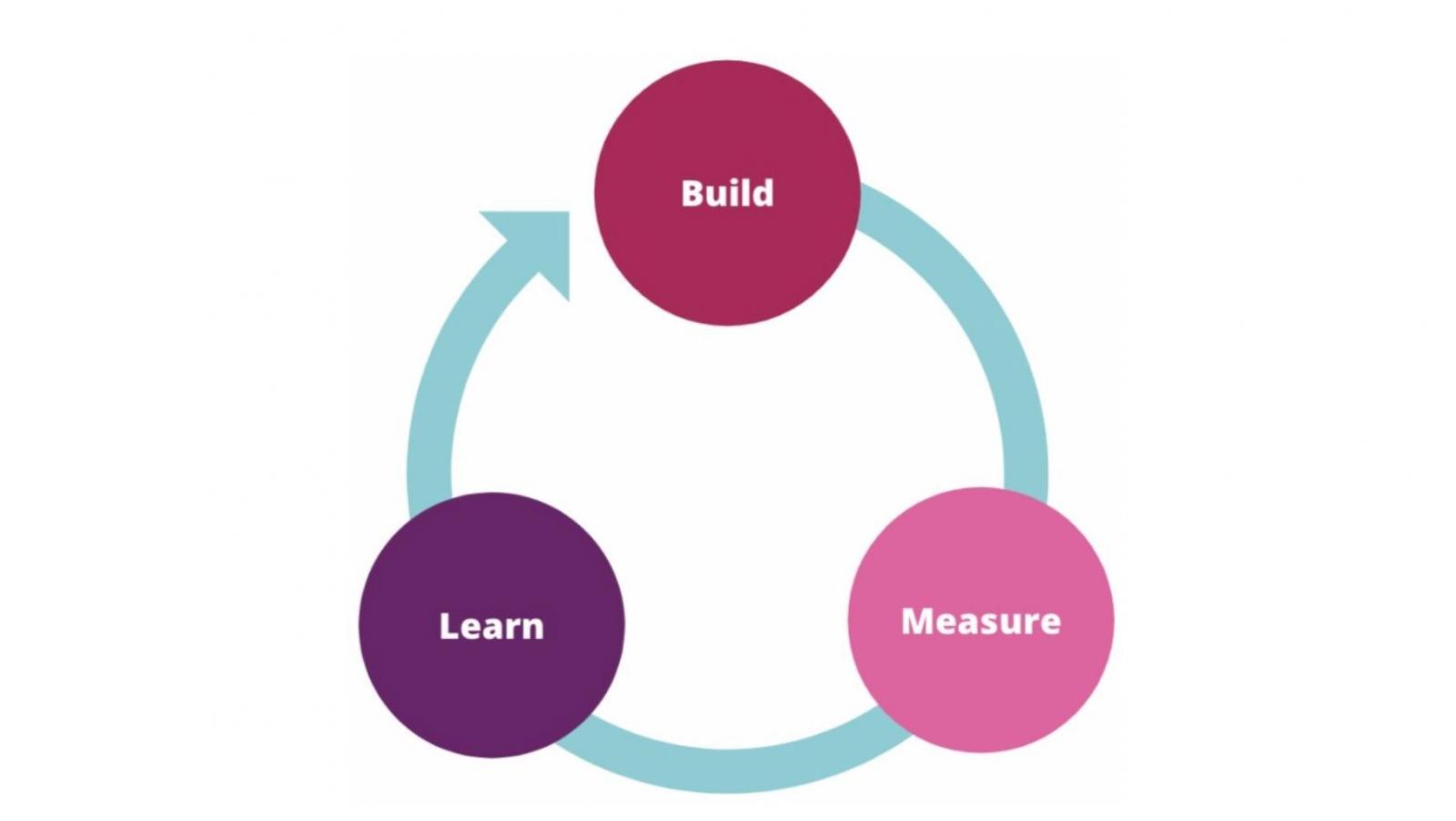 Three step Lean Startup circle diagram to show the Build - Measure - Learn process