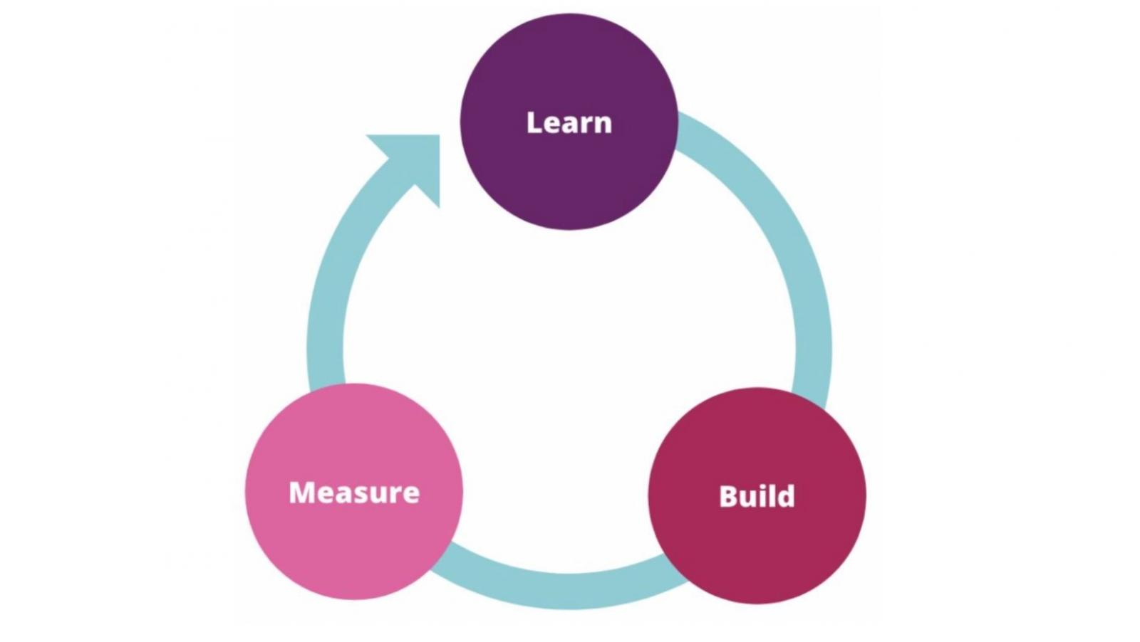 Modified Lean Startup circle diagram to show the Learn - Build - Measure process