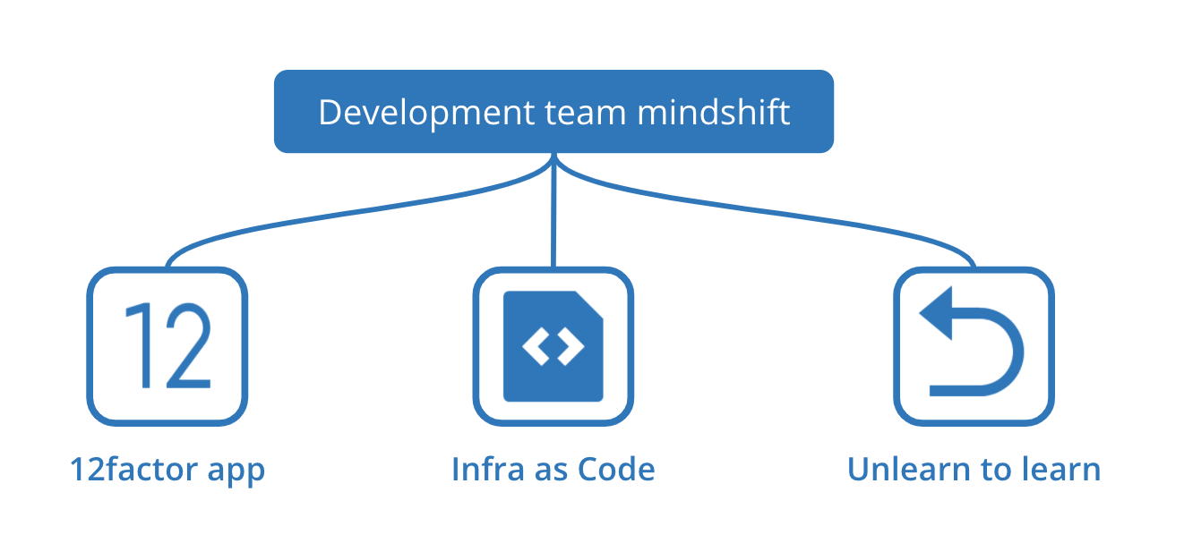 Development team mindshift - 12 factor app, infrastructure as code, unlearn to relearn