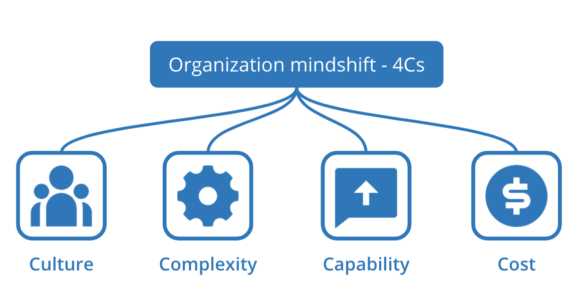 the 4C framework – Culture, Complexity, Capability and Cost when adopting containers and Kubernetes