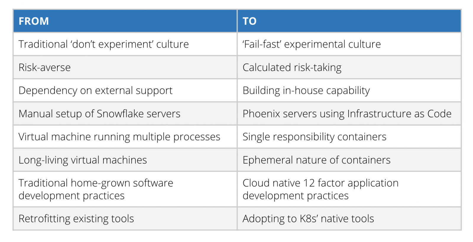a table that summarizes the shift from Traditional 'don't experiment' culture to 'Fail-fast' experimental culture and similar shifts