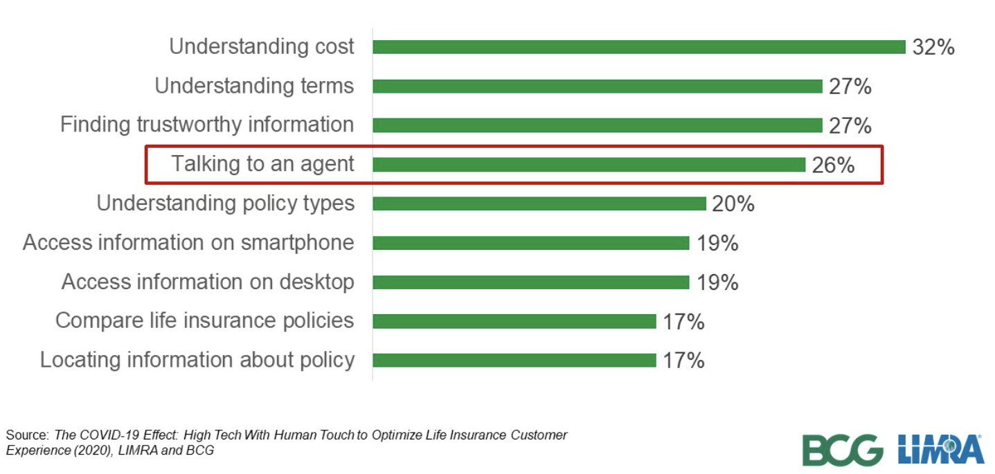 a quarter of consumers (26%) said talking to an agent eased the purchase process
