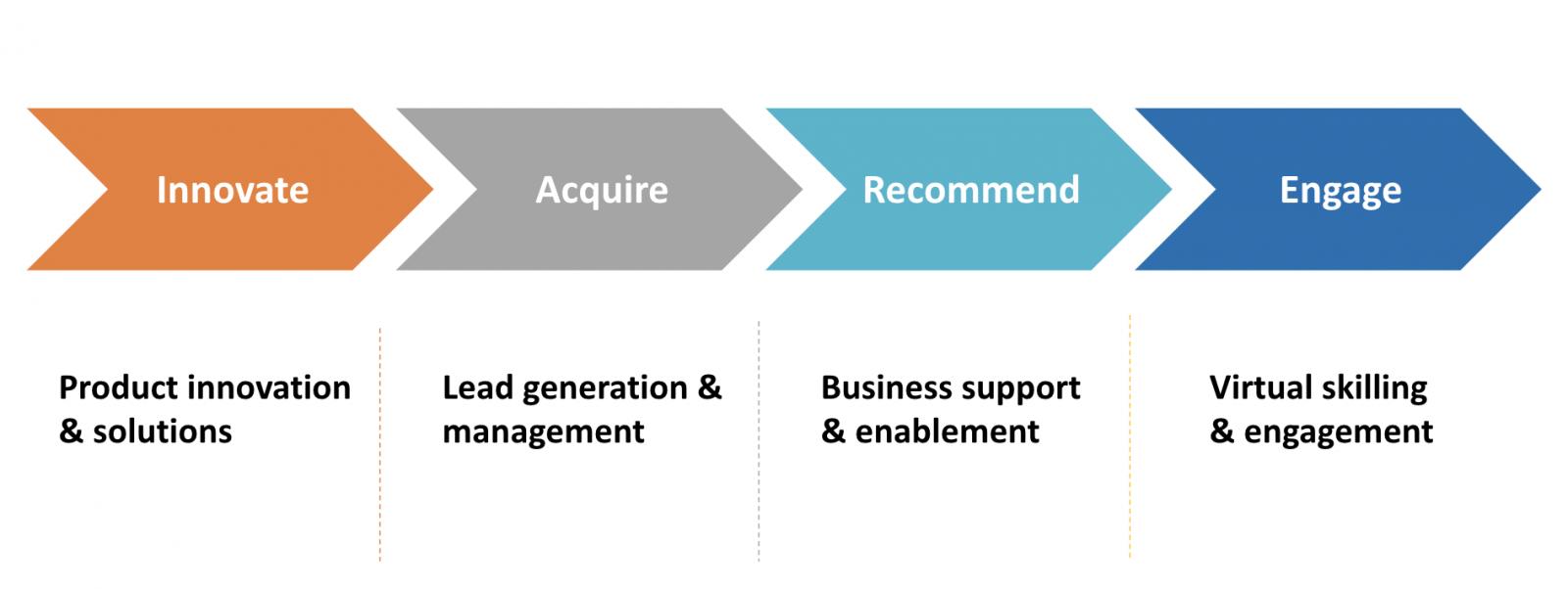 The hybrid sales advisor-support framework