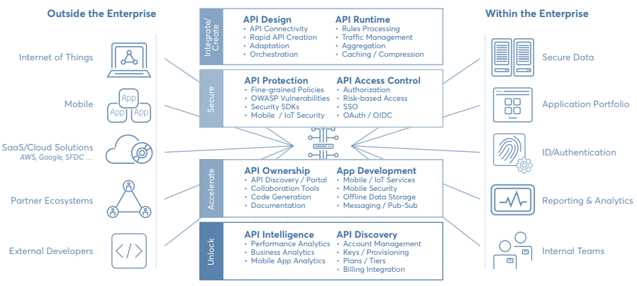 ▷ API Management Tutorial | The #1 Guide 【FREE Training】